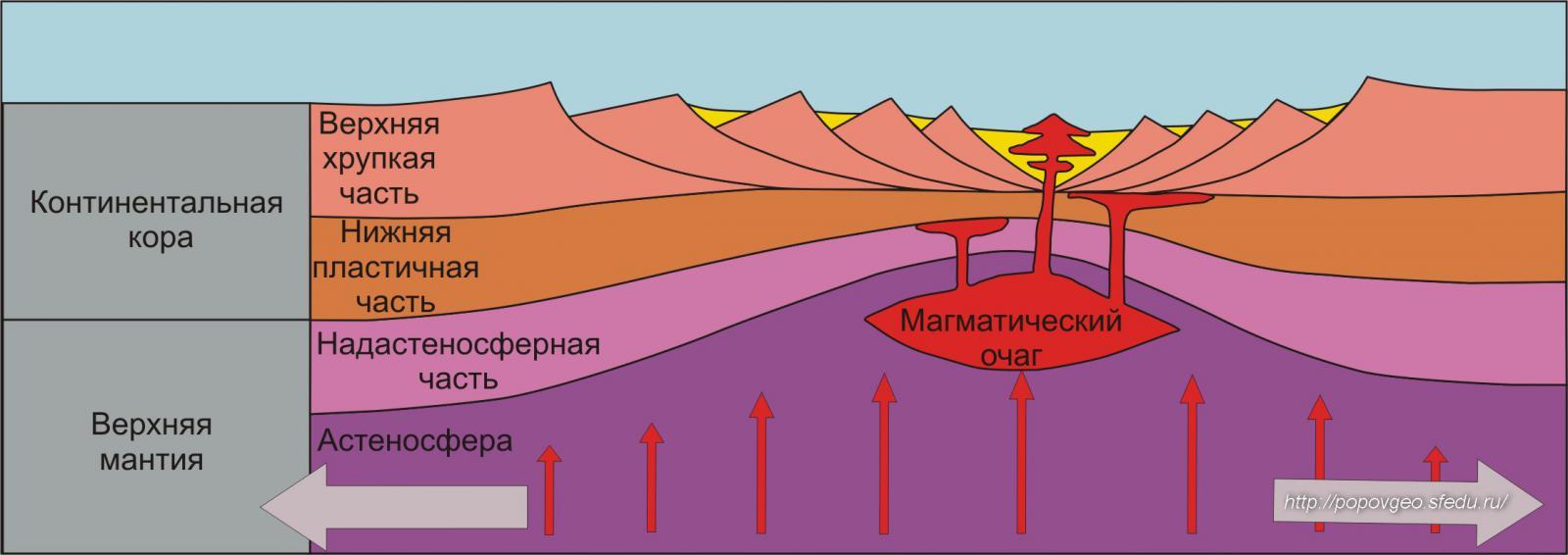 Плиты литосферы схема